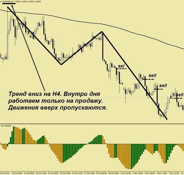 анализируйте валютную пару и на более высоких тайм-фреймах