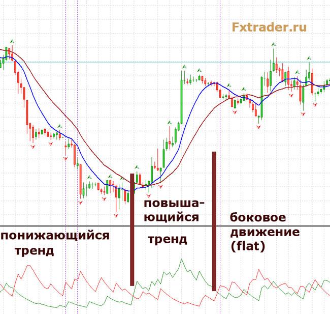 определение тренда с помощью индикатора ADX