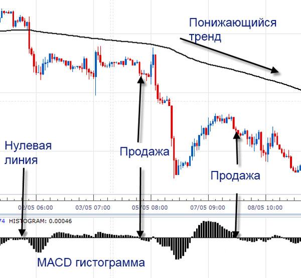 Индикатор MACD - гистограмма, работа в тренде