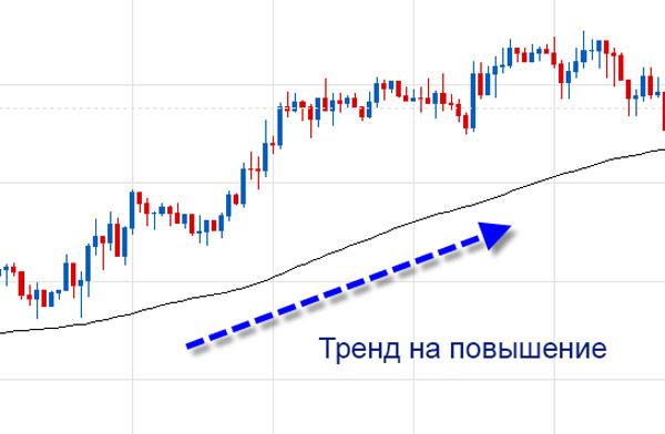 Индикатор EMA для определения тренда
