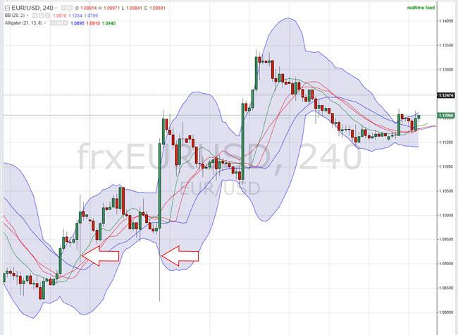 4-х часовой график евро к доллару