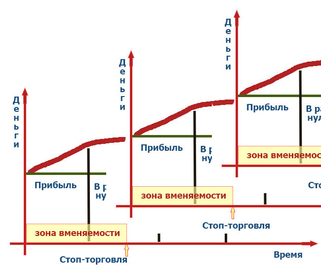модель психоэмоциональной усталости трейдера
