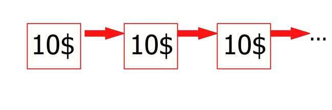 прибыльный мартингейл - торговая система должна прибыльно торговать с одиночной ставкой