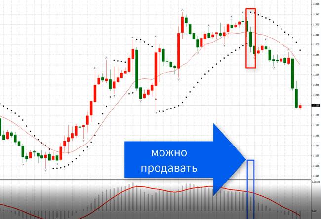 стратегия форекс-торговли Parabolic + MACD часть 3