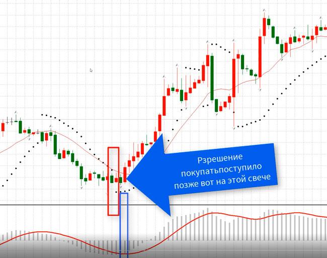 стратегия форекс-торговли Parabolic + MACD часть 2