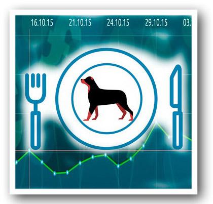 собачья диета в трейдинге