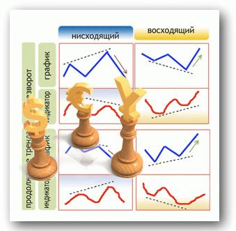 сигналы форекс - дивергенция стохастика
