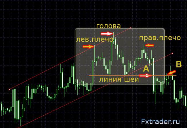 Forex признаки разварота тренда новые точные индикаторы форекс
