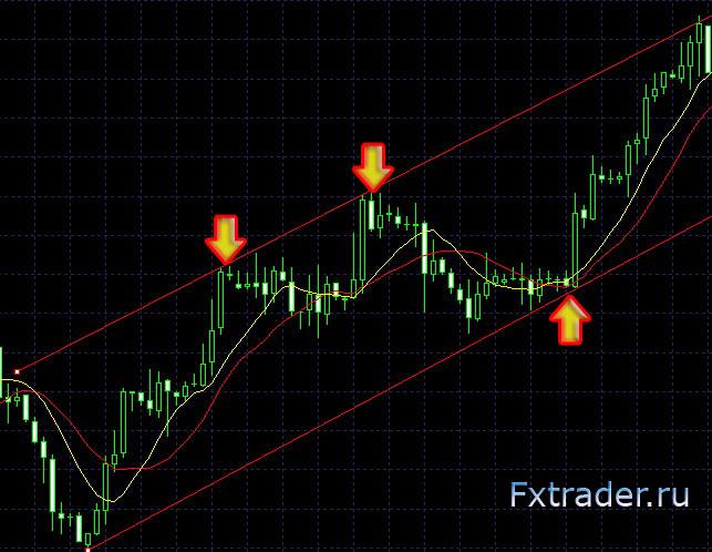 Форекс ловля разворотов forex стратегии торговли