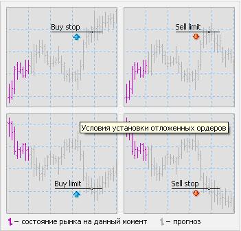 Как правильно пользоваться Stop-Loss, Limit Profit? В каких случаях выставляются Buy Stop, Buy Limit?