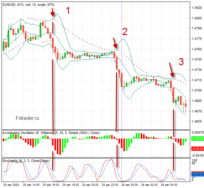 Как ставки на betmarket сочетать с форексом точка входа в торговле форекс
