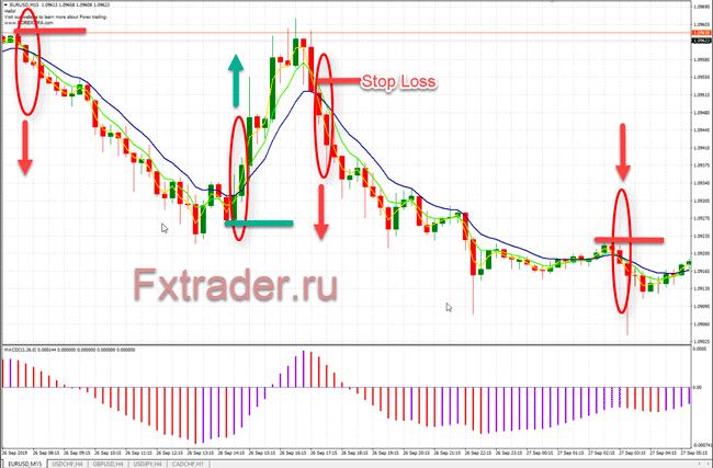 Форекс стратегия торговли на краткосрочных сделках